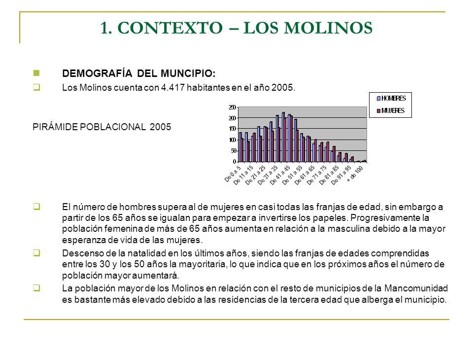 1. CONTEXTO – LOS MOLINOS DEMOGRAFÍA DEL MUNCIPIO: Los Molinos cuenta con 4.417 habitantes en el año 2005. PIRÁMIDE POBLACIONAL 2005 El número de homb