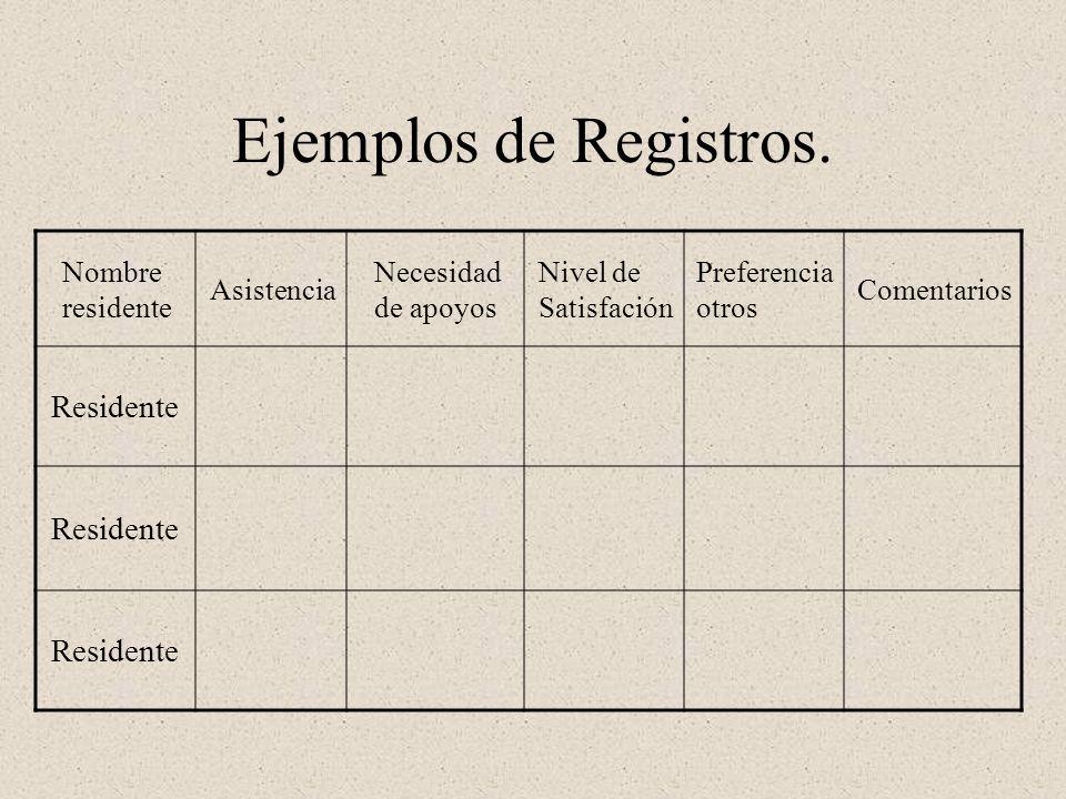 Ejemplos de Registros. Nombre residente Asistencia Necesidad de apoyos Nivel de Satisfación Preferencia otros Comentarios Residente