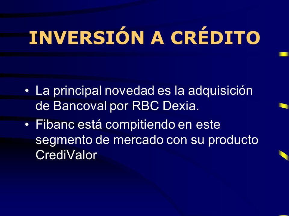 La principal novedad es la adquisición de Bancoval por RBC Dexia. Fibanc está compitiendo en este segmento de mercado con su producto CrediValor