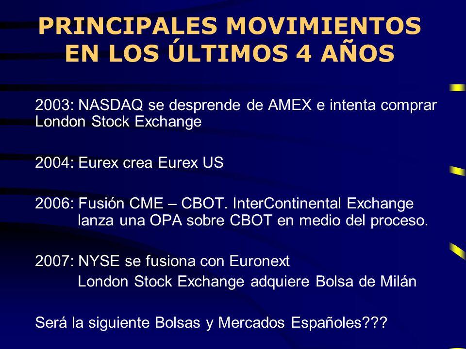 PRINCIPALES MOVIMIENTOS EN LOS ÚLTIMOS 4 AÑOS 2003: NASDAQ se desprende de AMEX e intenta comprar London Stock Exchange 2004: Eurex crea Eurex US 2006