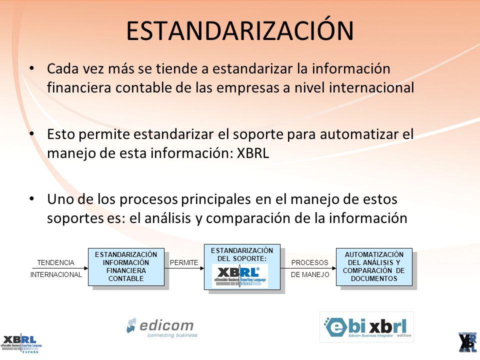ESTANDARIZACIÓN Cada vez más se tiende a estandarizar la información financiera contable de las empresas a nivel internacional Esto permite estandarizar el soporte para automatizar el manejo de esta información: XBRL Uno de los procesos principales en el manejo de estos soportes es: el análisis y comparación de la información ESTANDARIZACIÓN INFORMACIÓN FINANCIERA CONTABLE TENDENCIA INTERNACIONAL ESTANDARIZACIÓN DEL SOPORTE: PERMITE AUTOMATIZACIÓN DEL ANÁLISIS Y COMPARACIÓN DE DOCUMENTOS PROCESOS DE MANEJO