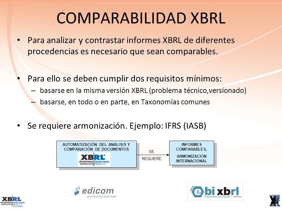 CUADROS DE MANDO XBRL XBRL contribuye al análisis financiero con la sistematización de las reglas y ratios a analizar: linkbase de fórmulas Ya existen múltiples herramientas de visualización y análisis de informes XBRL: EDICOM Business Integrator XBRL Ed, Datamatics, EDGAR, Vantage, Fujitsu, etc.