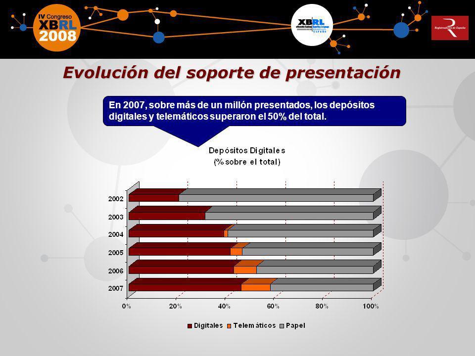 En 2007, sobre más de un millón presentados, los depósitos digitales y telemáticos superaron el 50% del total. Evolución del soporte de presentación