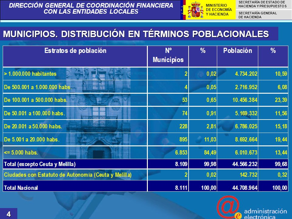 DIRECCIÓN GENERAL DE COORDINACIÓN FINANCIERA CON LAS ENTIDADES LOCALES SECRETARÍA DE ESTADO DE HACIENDA Y PRESUPUESTOS SECRETARÍA GENERAL DE HACIENDA MINISTERIO DE ECONOMÍA Y HACIENDA PROCEDIMIENTO PARA LA ENTREGA DE LA LIQUIDACIÓN 5 TRADICIONALMENTE, ESTAS ENTIDADES HAN REPORTADO SU INFORMACIÓN FINANCIERA AL MEH EN FORMATO PAPEL ESTE HECHO CAUSABA UN GRAN RETRASO EN LA PUBLICACIÓN FINAL DE LOS DATOS Y, POR OTRA PARTE, EL RIESGO DE ERROR EN LA CALIDAD DE LOS DATOS ERA DEMASIADO ELEVADO DESDE EL AÑO 2006, LA OFICINA VIRTUAL DE COORDINACIÓN FINANCIERA CON LAS ENTIDADES LOCALES PONE A DISPOSICIÓN DE LOS RESPONSABLES FINANCIEROS LOCALES APLICACIONES WEB DE CAPTURA DE DATOS