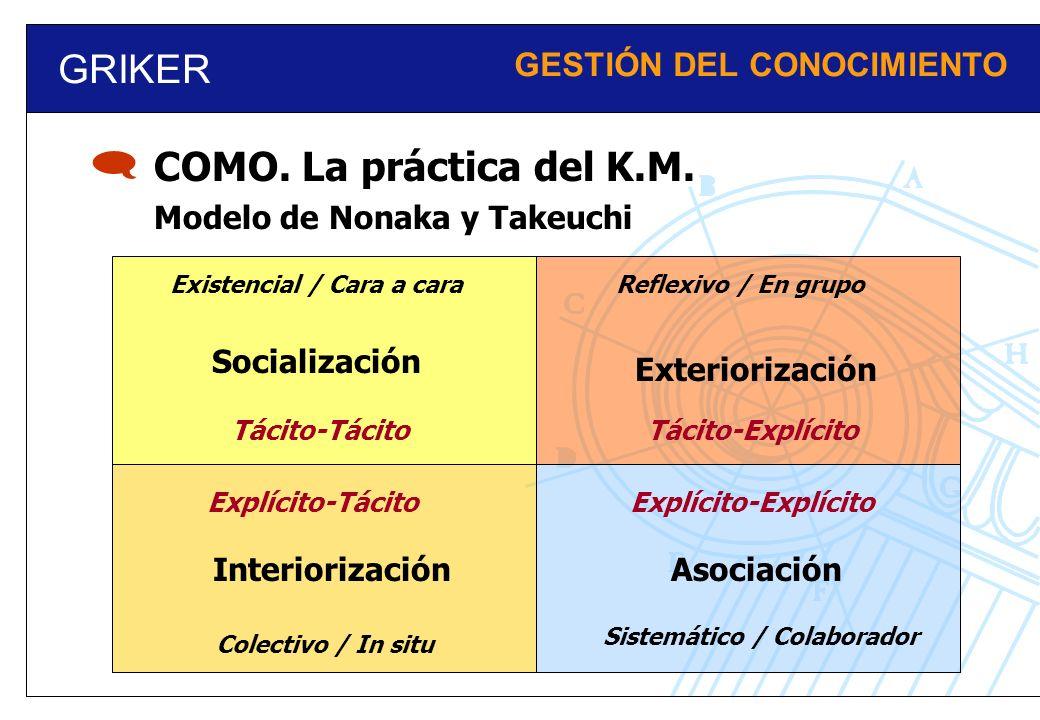 GRIKER GESTIÓN DEL CONOCIMIENTO Modelo de Nonaka y Takeuchi COMO. La práctica del K.M. Socialización Exteriorización InteriorizaciónAsociación Tácito-
