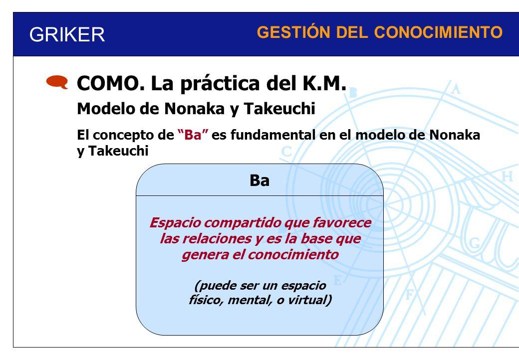 GRIKER GESTIÓN DEL CONOCIMIENTO Modelo de Nonaka y Takeuchi COMO. La práctica del K.M. El concepto de Ba es fundamental en el modelo de Nonaka y Takeu