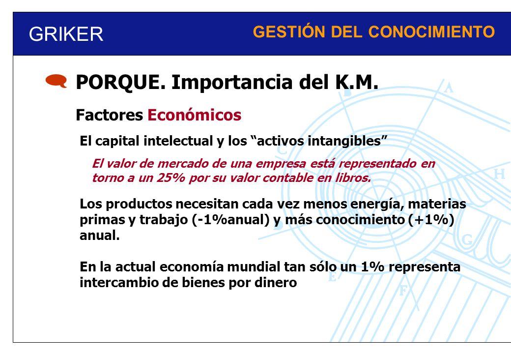 GRIKER GESTIÓN DEL CONOCIMIENTO PORQUE. Importancia del K.M. Factores Económicos El capital intelectual y los activos intangibles El valor de mercado