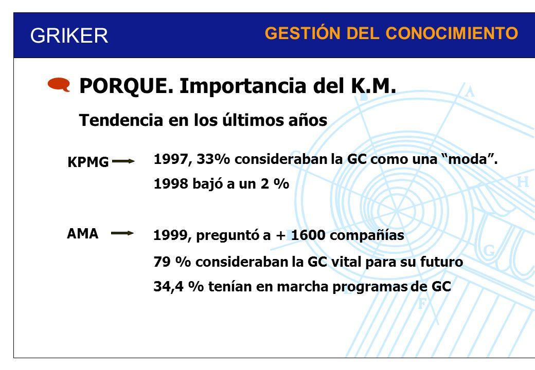 GRIKER GESTIÓN DEL CONOCIMIENTO PORQUE. Importancia del K.M. Tendencia en los últimos años KPMG 1997, 33% consideraban la GC como una moda. 1998 bajó