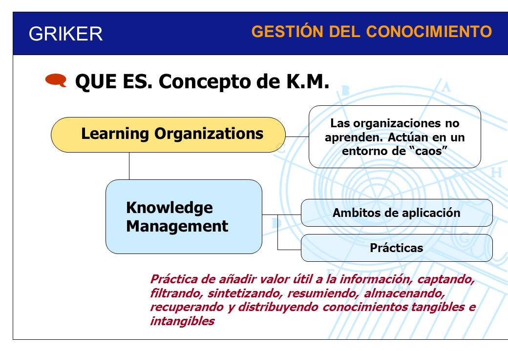 GRIKER GESTIÓN DEL CONOCIMIENTO QUE ES. Concepto de K.M. Learning Organizations Práctica de añadir valor útil a la información, captando, filtrando, s