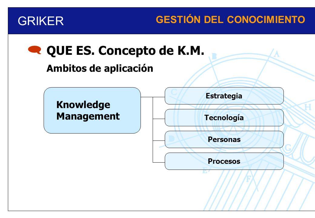 GRIKER GESTIÓN DEL CONOCIMIENTO QUE ES. Concepto de K.M. Knowledge Management Ambitos de aplicación EstrategiaTecnologíaPersonasProcesos