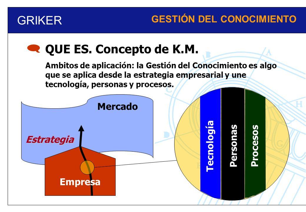 GRIKER GESTIÓN DEL CONOCIMIENTO QUE ES. Concepto de K.M. Ambitos de aplicación: la Gestión del Conocimiento es algo que se aplica desde la estrategia