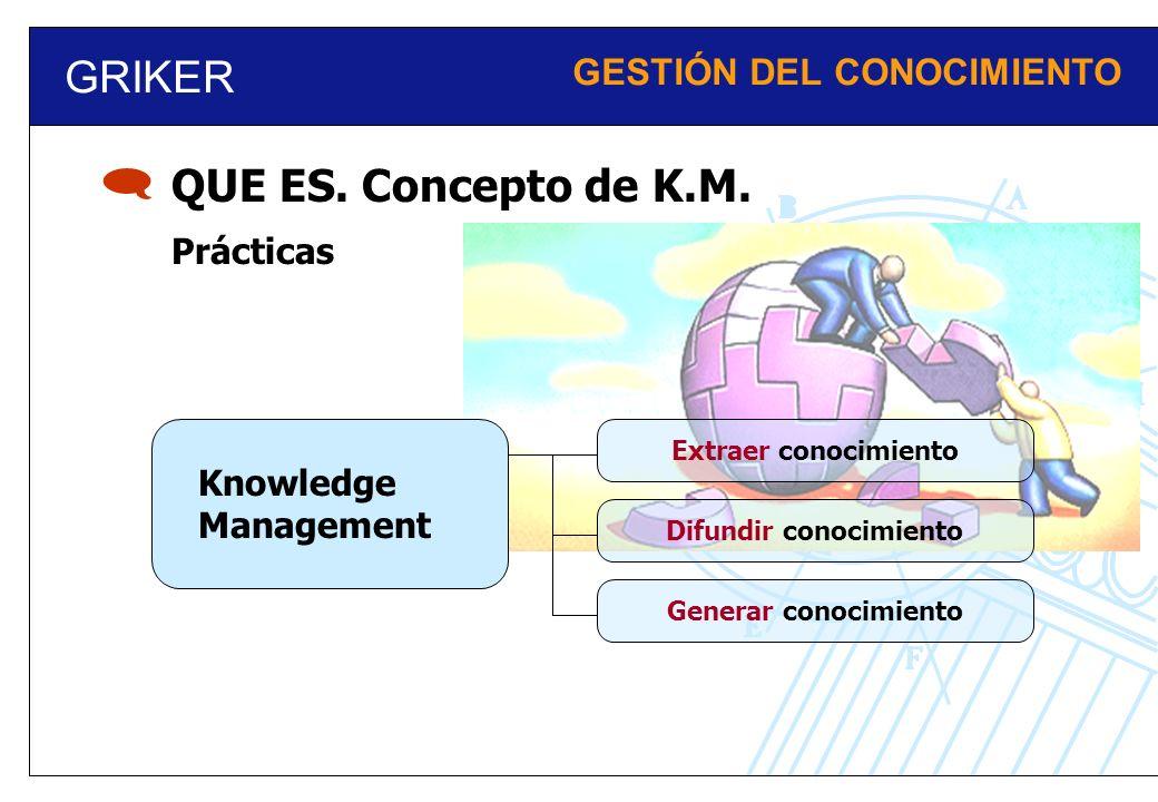 GRIKER GESTIÓN DEL CONOCIMIENTO Knowledge Management Prácticas Extraer conocimientoDifundir conocimientoGenerar conocimiento QUE ES. Concepto de K.M.