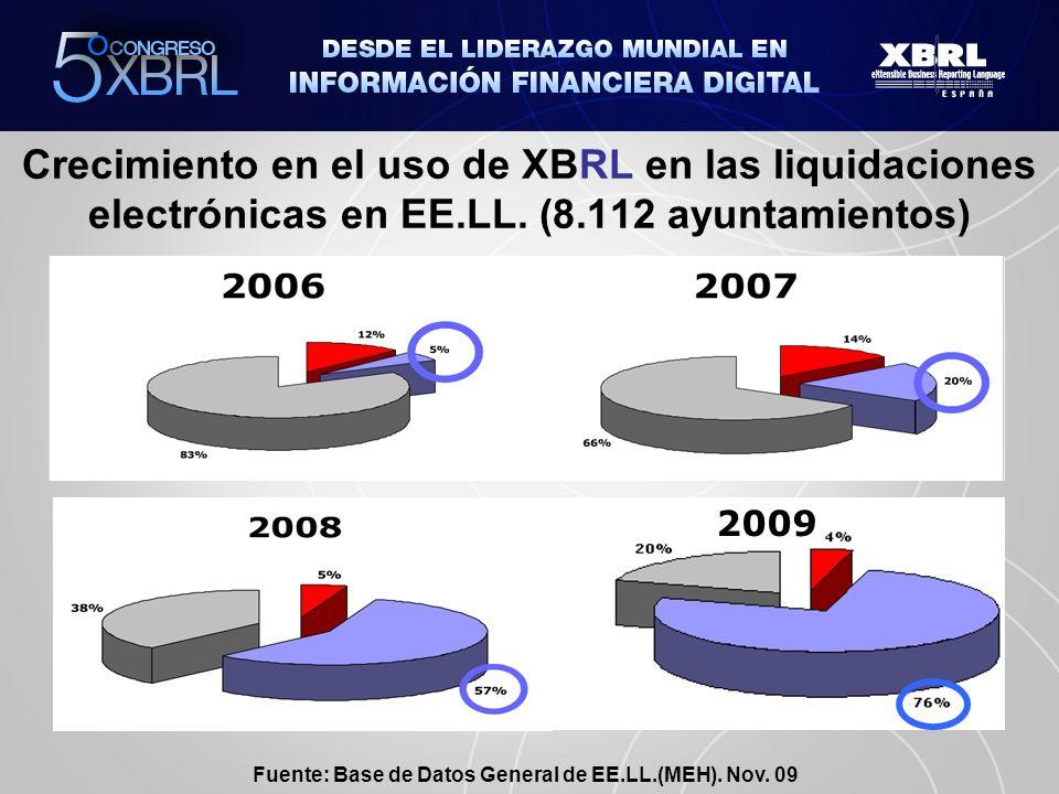Crecimiento en el uso de XBRL en las liquidaciones electrónicas en EE.LL.
