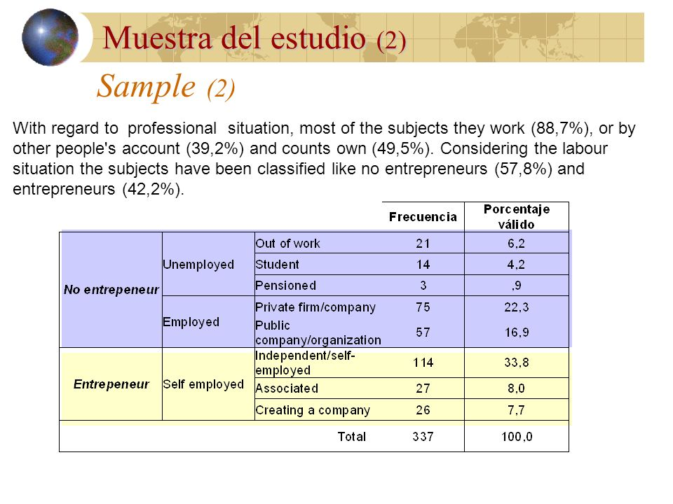 Sample Muestra del estudio This questionnaire has been given to a sample of 340 persons, 139 men (41,2%) and 198 women (58.8%), among 17 and 70 years