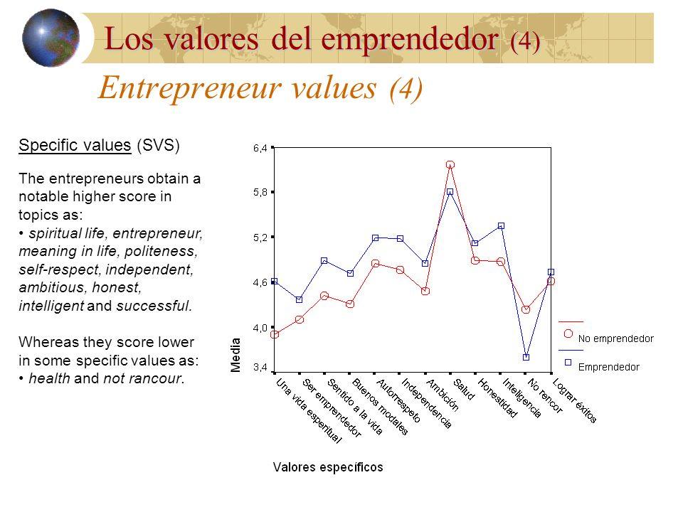 Los valores del emprendedor Valores: una concepción del individuo de los objetivos que sirven como principios que guían su vida (Schwartz, 1990). Estr