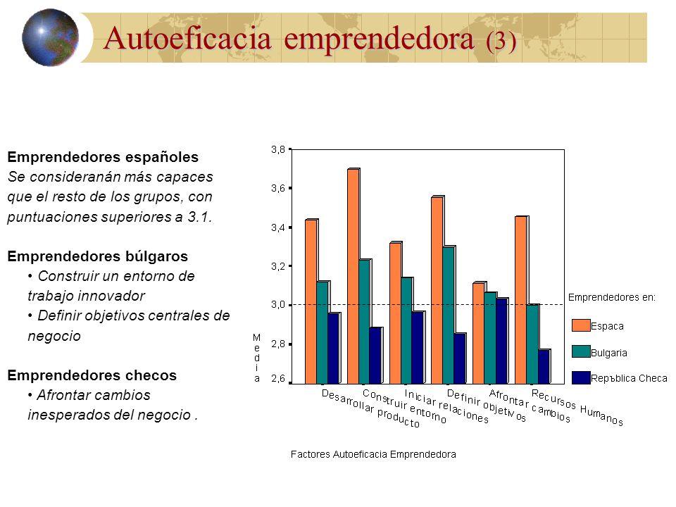 Autoeficacia emprendedora (2) Los emprendedores obtienen puntuaciones más altas, especialmente en: Desarrollar nuevos productos y oportunidades de mer