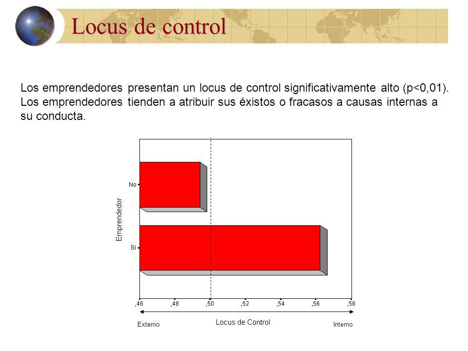 Actitud hacia asumir riesgos Los emprendedores españoles destacan significativamente (p<0,01) en su actitud para asumir riesgos. Por el contrario, no