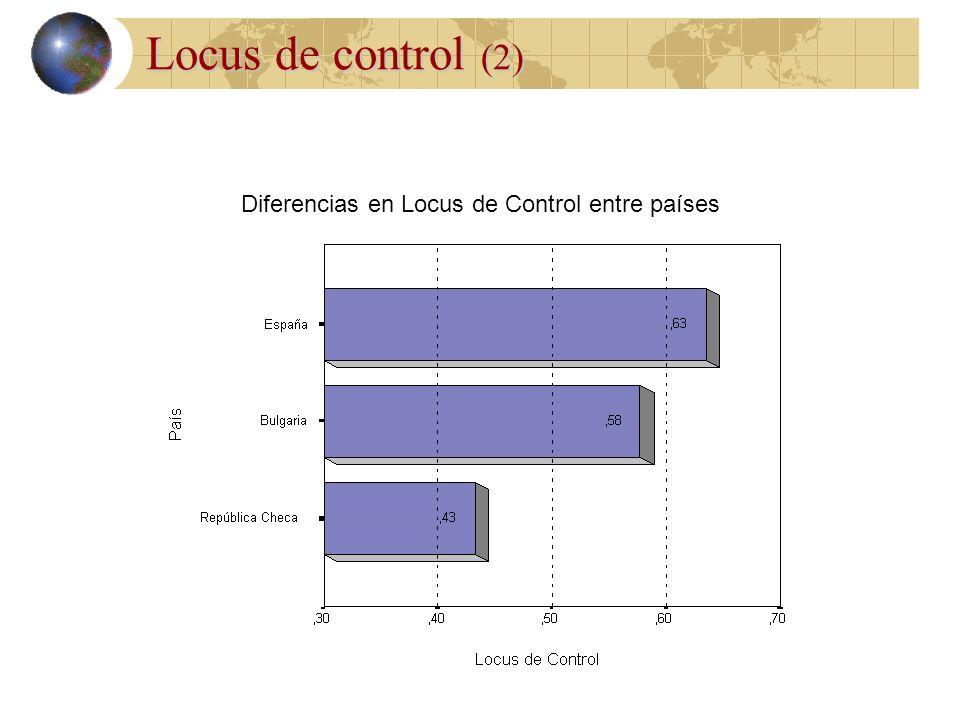 Locus de control Externo Interno Los emprendedores presentan un locus de control significativamente alto (p<0,01). Los emprendedores tienden a atribui