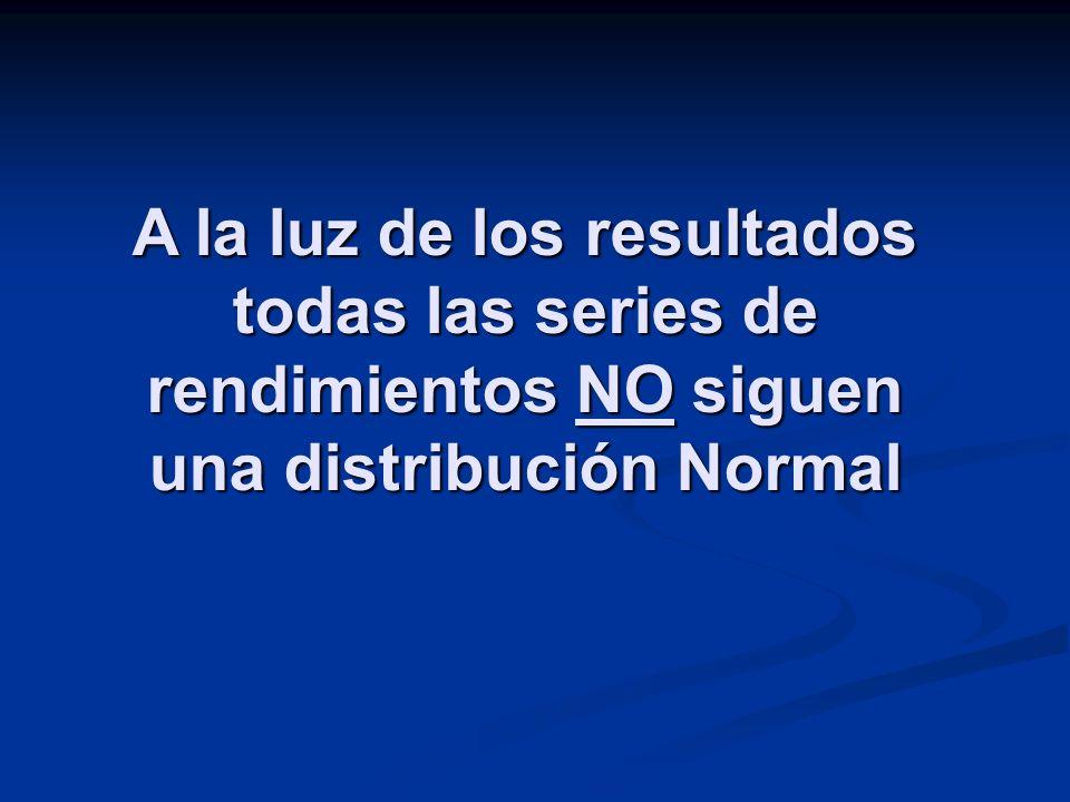 A la luz de los resultados todas las series de rendimientos NO siguen una distribución Normal