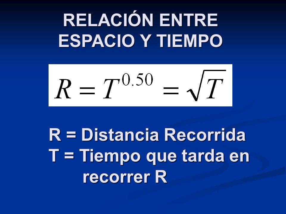 RELACIÓN ENTRE ESPACIO Y TIEMPO R = Distancia Recorrida T = Tiempo que tarda en recorrer R