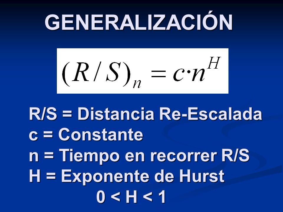 GENERALIZACIÓN R/S = Distancia Re-Escalada c = Constante n = Tiempo en recorrer R/S H = Exponente de Hurst 0 < H < 1
