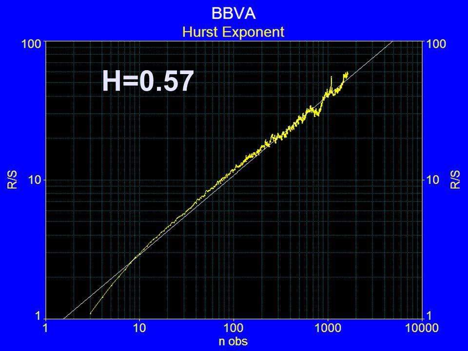 H=0.57