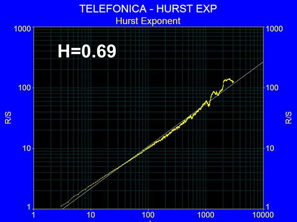 H=0.69