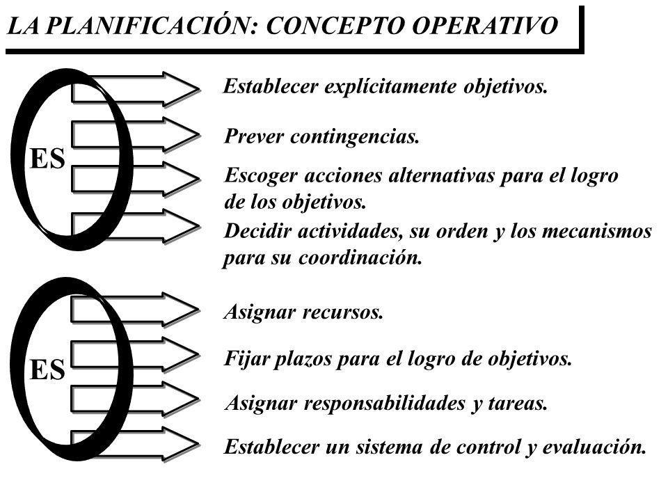 Establecer explícitamente objetivos. Prever contingencias. Escoger acciones alternativas para el logro de los objetivos. Decidir actividades, su orden
