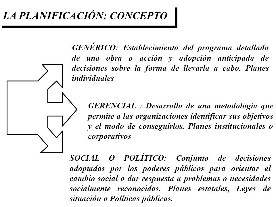 LA PLANIFICACIÓN: CONCEPTO GENÉRICO: Establecimiento del programa detallado de una obra o acción y adopción anticipada de decisiones sobre la forma de