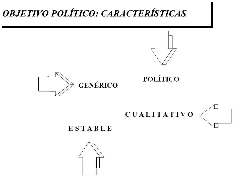 OBJETIVO POLÍTICO: CARACTERÍSTICAS E S T A B L E POLÍTICO GENÉRICO C U A L I T A T I V O