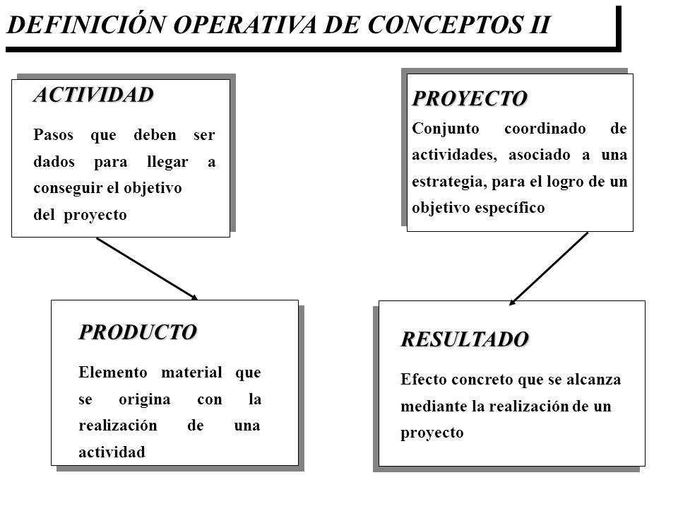 DEFINICIÓN OPERATIVA DE CONCEPTOS II ACTIVIDAD Pasos que deben ser dados para llegar a conseguir el objetivo del proyecto PRODUCTO Elemento material q