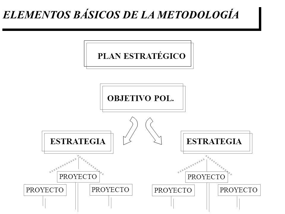 ELEMENTOS BÁSICOS DE LA METODOLOGÍA PLAN ESTRATÉGICO OBJETIVO POL. ESTRATEGIA PROYECTO