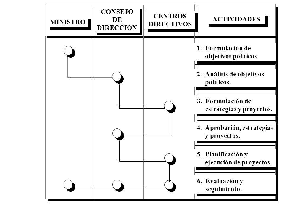 MINISTRO CONSEJO DE DIRECCIÓN CENTROS DIRECTIVOS ACTIVIDADES 1. Formulación de objetivos políticos 2. Análisis de objetivos políticos. 3. Formulación