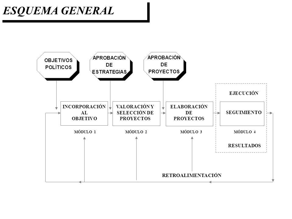 OBJETIVOS POLÍTICOS APROBACIÓN DE ESTRATEGIAS APROBACIÓN DE PROYECTOS INCORPORACIÓN AL OBJETIVO VALORACIÓN Y SELECCIÓN DE PROYECTOS ELABORACIÓN DE PRO