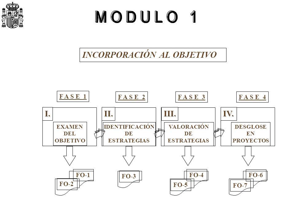 EXAMEN DEL OBJETIVO IDENTIFICACIÓN DE ESTRATEGIAS VALORACIÓN DE ESTRATEGIAS DESGLOSE EN PROYECTOS I.II.III.IV. F A S E 1 F A S E 2F A S E 3F A S E 4 F