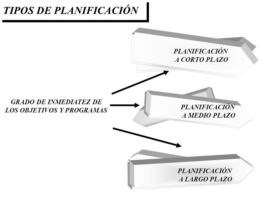GRADO DE INMEDIATEZ DE LOS OBJETIVOS Y PROGRAMAS PLANIFICACIÓN A CORTO PLAZO PLANIFICACIÓN A MEDIO PLAZO PLANIFICACIÓN A LARGO PLAZO