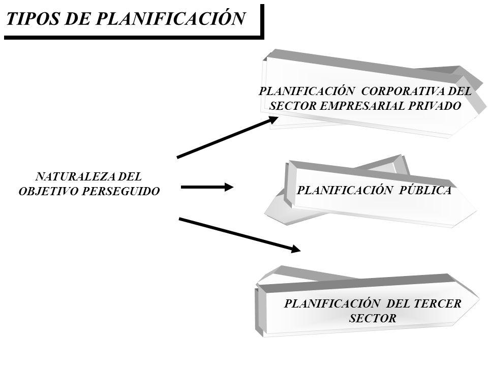 TIPOS DE PLANIFICACIÓN PLANIFICACIÓN CORPORATIVA DEL SECTOR EMPRESARIAL PRIVADO PLANIFICACIÓN PÚBLICA PLANIFICACIÓN DEL TERCER SECTOR NATURALEZA DEL O