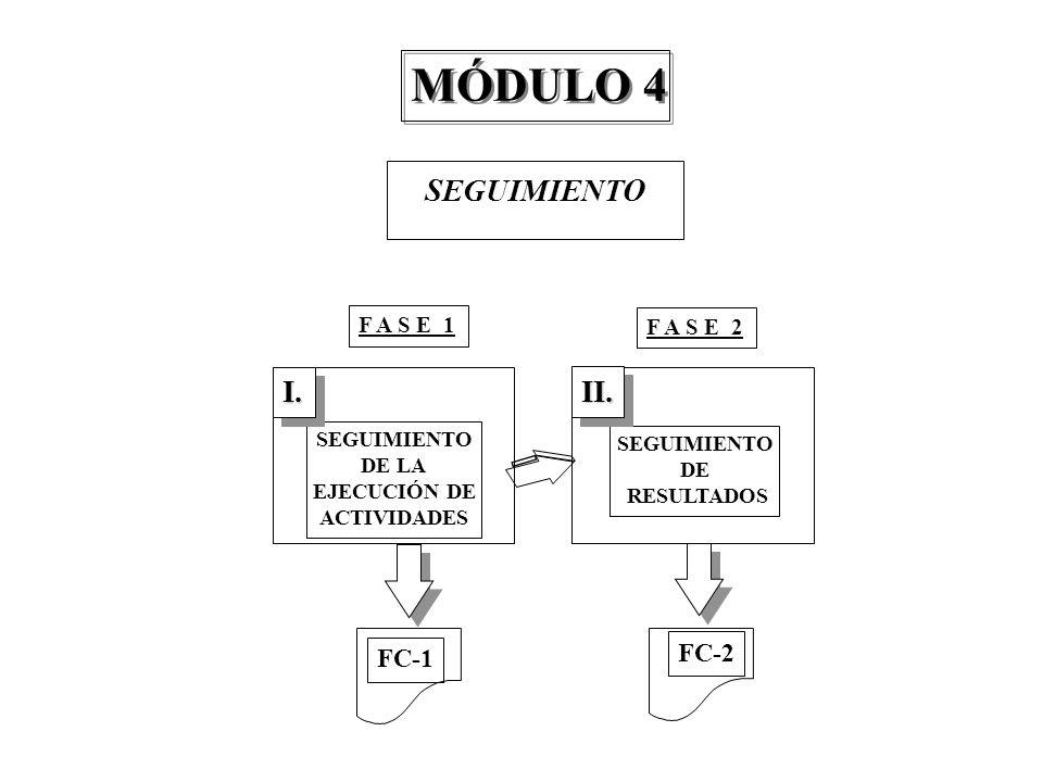 SEGUIMIENTO DE LA EJECUCIÓN DE ACTIVIDADES SEGUIMIENTO DE RESULTADOS I.I. SEGUIMIENTO F A S E 1 F A S E 2 MÓDULO 4 FC-1 FC-2 II.II.