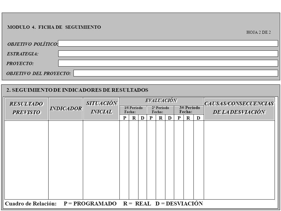 OBJETIVO POLÍTICO: MODULO 4. FICHA DE SEGUIMIENTO HOJA 2 DE 2 2. SEGUIMIENTO DE INDICADORES DE RESULTADOS ESTRATEGIA: Cuadro de Relación: P = PROGRAMA