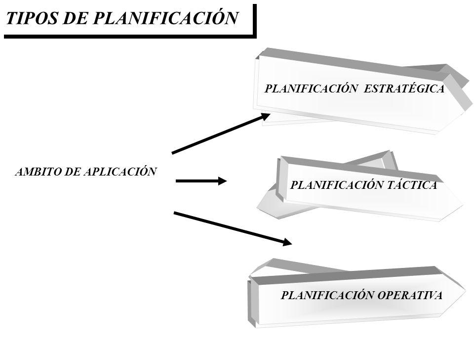 TIPOS DE PLANIFICACIÓN PLANIFICACIÓN ESTRATÉGICA PLANIFICACIÓN TÁCTICA PLANIFICACIÓN OPERATIVA AMBITO DE APLICACIÓN
