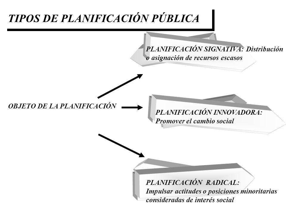 OBJETO DE LA PLANIFICACIÓN PLANIFICACIÓN SIGNATIVA: Distribución o asignación de recursos escasos PLANIFICACIÓN INNOVADORA: Promover el cambio social