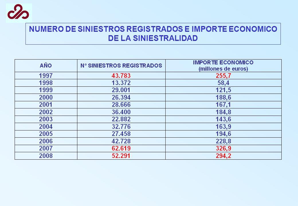 NUMERO DE SINIESTROS REGISTRADOS E IMPORTE ECONOMICO DE LA SINIESTRALIDAD