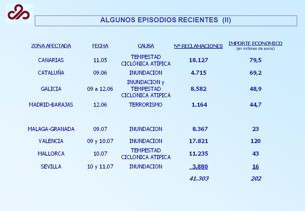 ALGUNOS EPISODIOS RECIENTES (II)