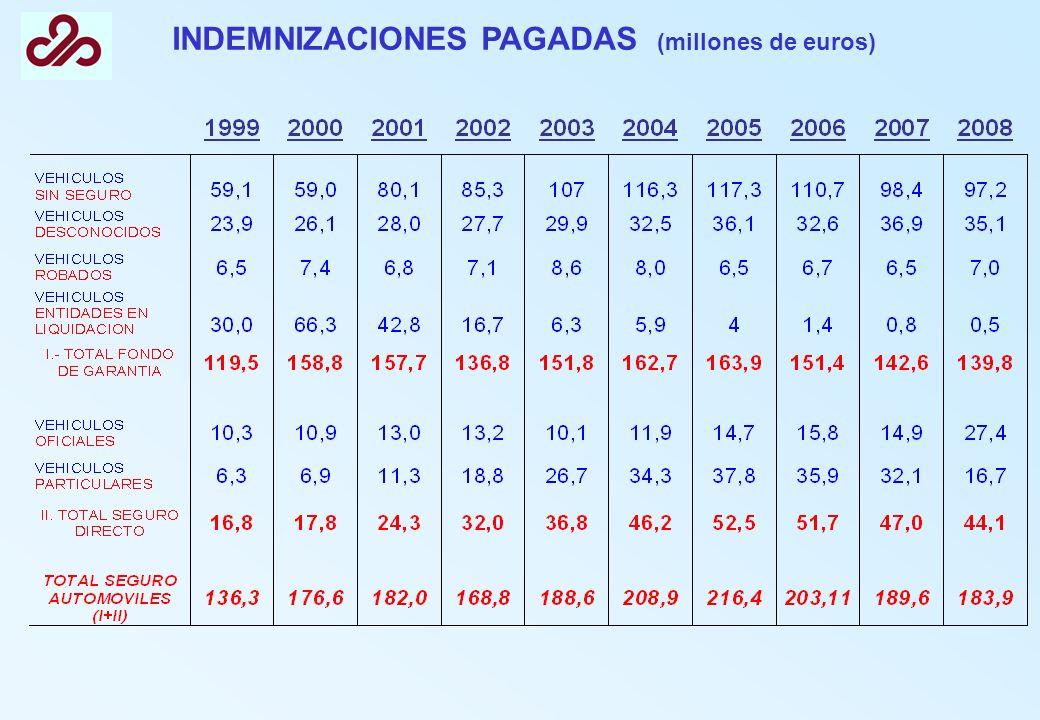 INDEMNIZACIONES PAGADAS (millones de euros)
