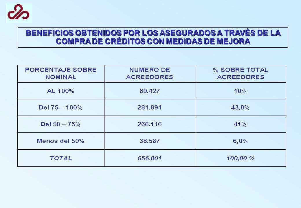 BENEFICIOS OBTENIDOS POR LOS ASEGURADOS A TRAVÉS DE LA COMPRA DE CRÉDITOS CON MEDIDAS DE MEJORA