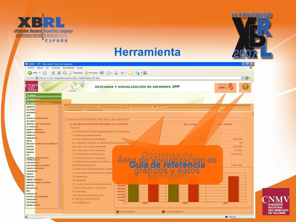 Herramienta Acceso a los informes Acceso a la descarga de informes Opciones de configuración y selección Área de visualización de gráficos y datos Guía de referencia