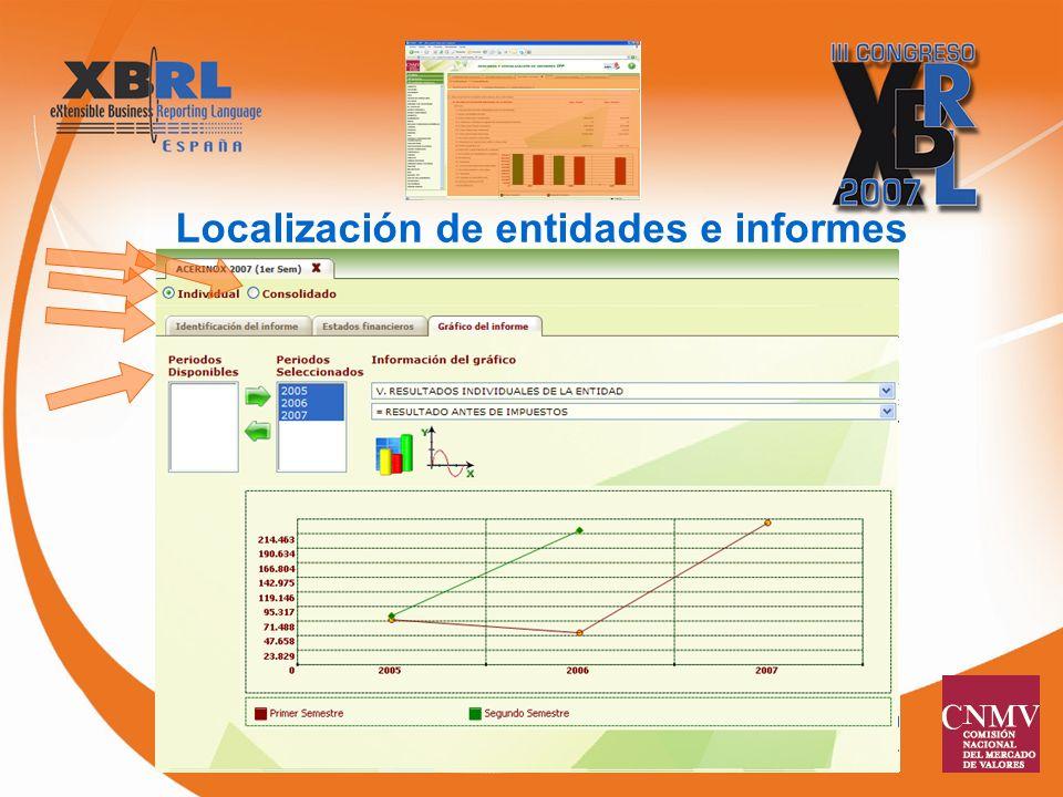 Localización de entidades e informes