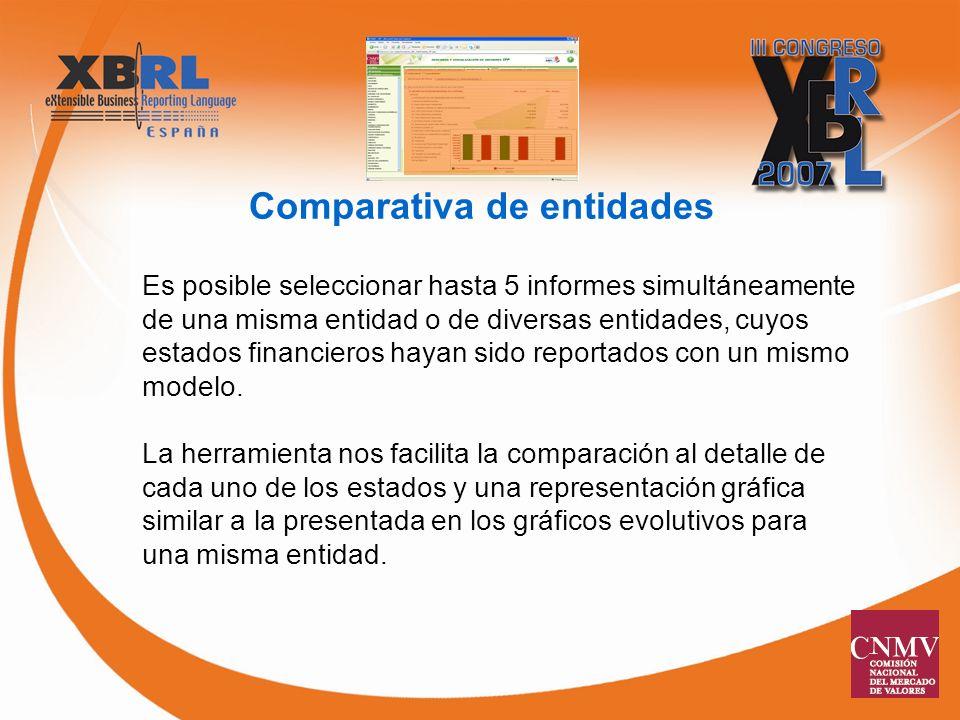 Comparativa de entidades Es posible seleccionar hasta 5 informes simultáneamente de una misma entidad o de diversas entidades, cuyos estados financieros hayan sido reportados con un mismo modelo.