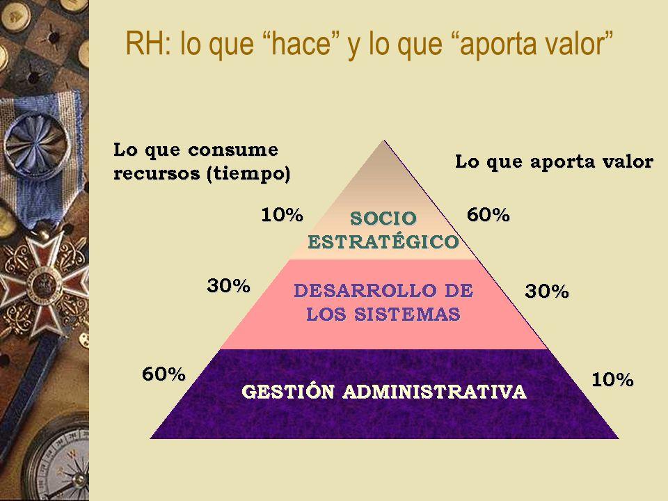 RH: lo que hace y lo que aporta valor