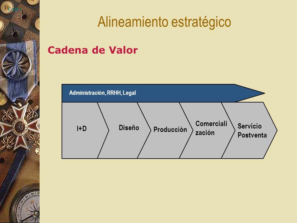 CAD-1 I+D Administración, RRHH, Legal Diseño Producción Comerciali zación Servicio Postventa Alineamiento estratégico Cadena de Valor
